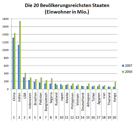 Quelle:http://www.agenda21-treffpunkt.de/daten/bevolk.htm